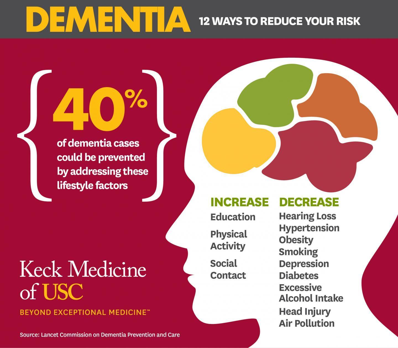通过修改这12种危险因素 可以预防或延迟40%的痴呆症病例