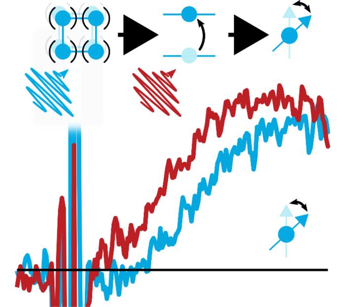 中红外光对磁各向异性的超快电子控制