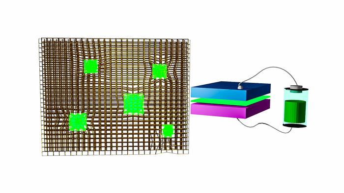LED纳米材料的关键发现