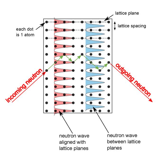 亚原子粒子与第五力的重要新细节
