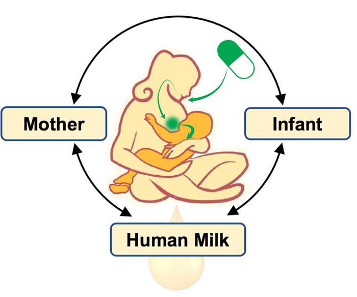 妈妈的药物会影响她的母乳和宝宝吗