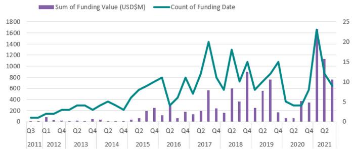 2021年AI药物开发资金猛增
