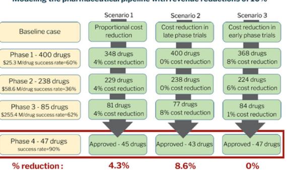 研究人员揭穿高药价是创新所必需的神话
