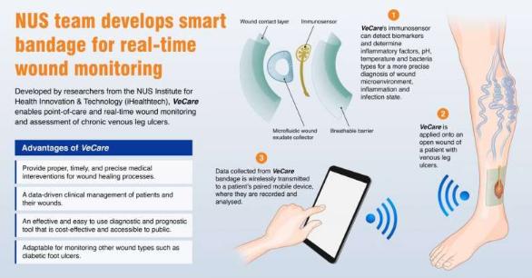 世界上第一个智能绷带检测多种生物标志物用于现场慢性伤口监测