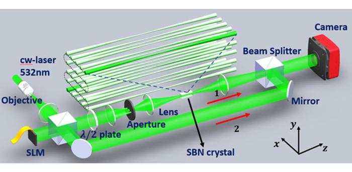 研究人员发现光子学中的拓扑谷霍尔边缘孤子