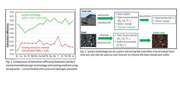 无害的柠檬酸减少了对环境有害的煤炭废物