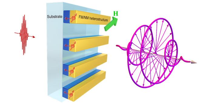 太赫兹辐射介于电磁光谱中的红外和微波辐射之间