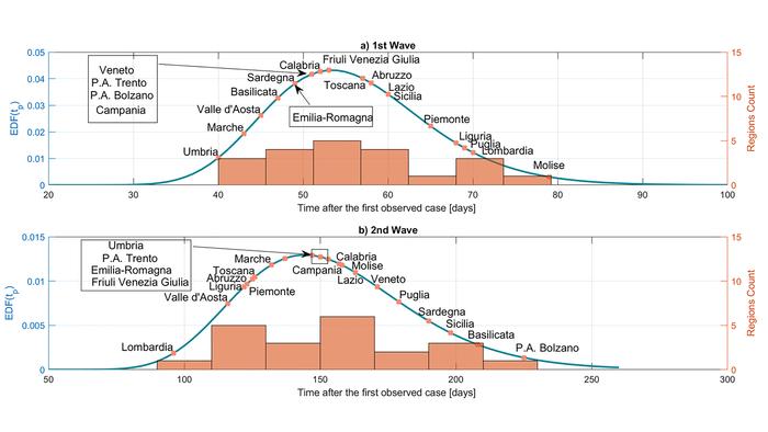 建模改进有望提高流行病预测的准确性